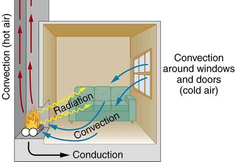 Physics Heat and Heat Transfer